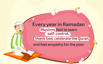 Importance of Fasting in Ramadan
