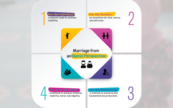 Marriage from an Islamic Perspective