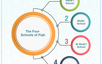 The Four Schools of Fiqh