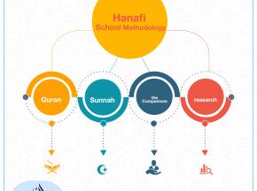 Hanafi School