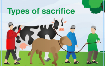Types of sacrifice