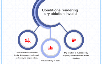 Conditions rendering dry ablution invalid