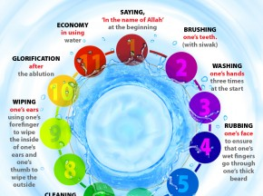 Recommended- Sunnah acts of Ablution