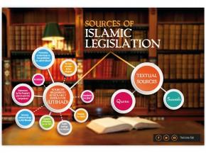 Sources of Islamic legislation