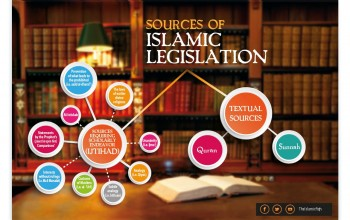 Sources of Islamic legislation